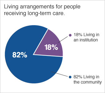 Image of Long-term Care Graph on NWISeniors.com