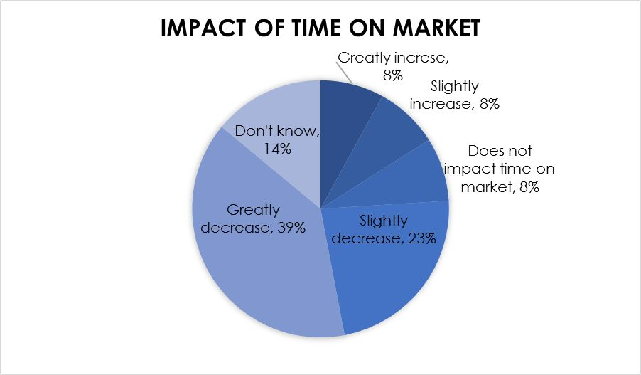 impact of stagging on time in market, senior, selling